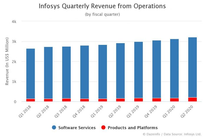 Infosys Quarterly Revenue from Operations