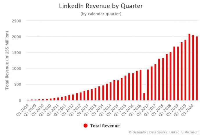 LinkedIn Revenue by Quarter Q2 2020