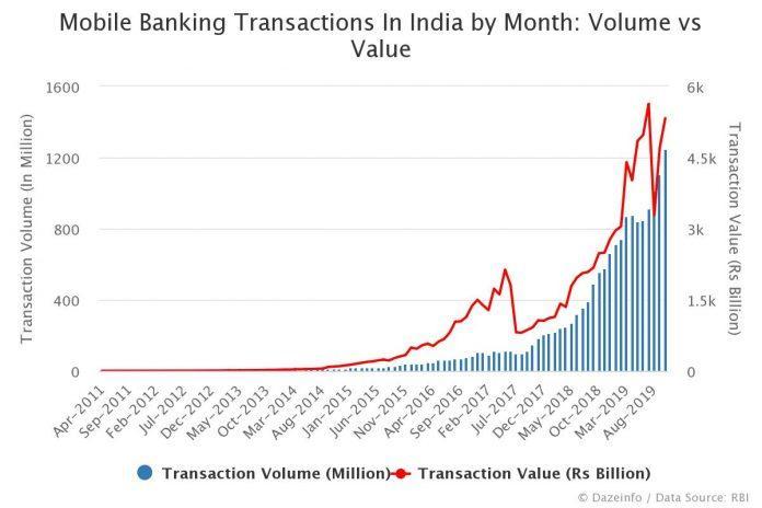 Mobile Banking Transactions Volume vs Value