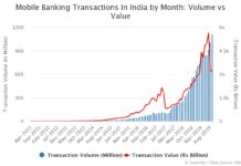 Mobile Banking Transactions Volume vs Value