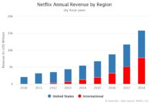 Netflix Annual Revenue by Region