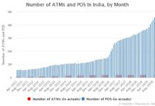 Number of ATMs and POS In India by Month