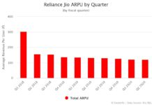 Reliance Jio ARPU by Quarter