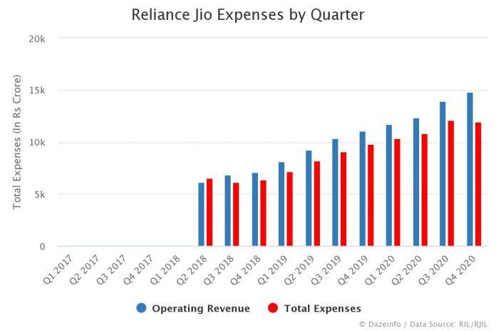 Reliance Jio Expenses by Quarter