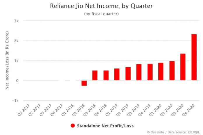 Reliance Jio Net Income by Quarter