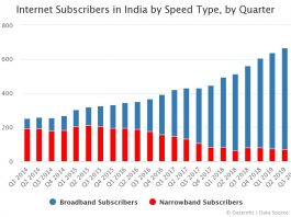 Internet Subscribers in India by Speed Type, by Quarter