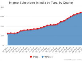 Internet Subscribers in India by Type