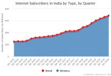 Internet Subscribers in India by Type, by Quarter