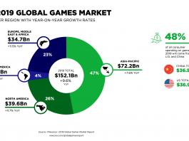 Global-Games-Market-per-Region