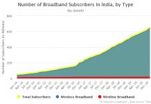 Number of Broadband Subscribers In India by Type