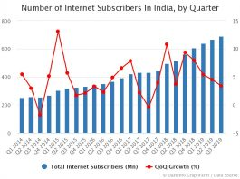 Number of Internet Subscribers In India by Quarter