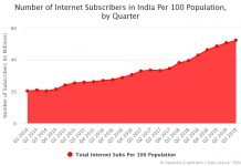 Number of Internet Subscribers in India Per 100 Population, by Quarter