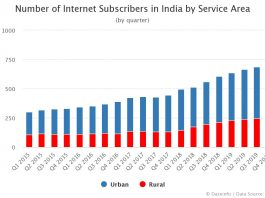 Internet Subscribers in India Urban vs Rural