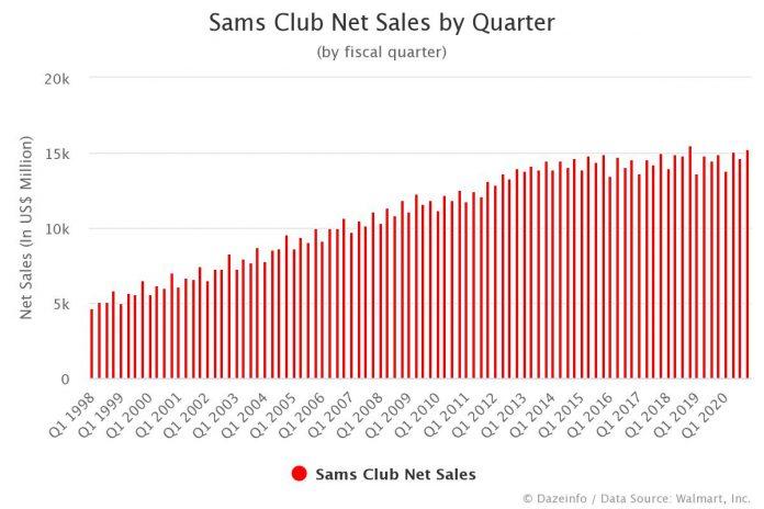 Sam's Club Net Sales by Quarter