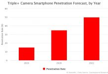 Triple+ Camera Smartphone Penetration Forecast, by Year