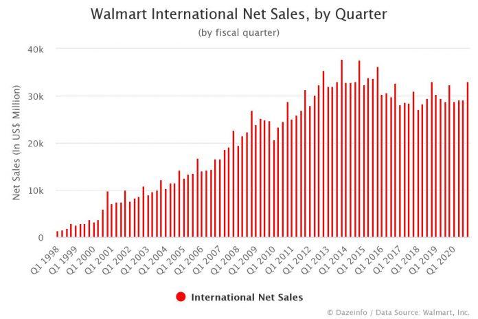 Walmart International Net Sales by Quarter