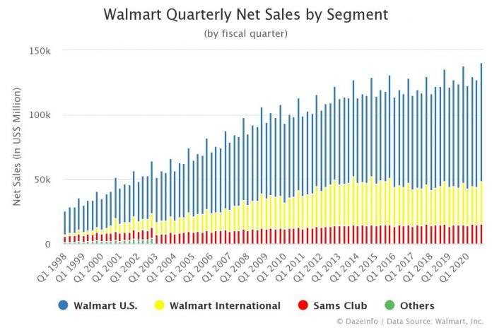 Walmart Quarterly Net Sales by Segment