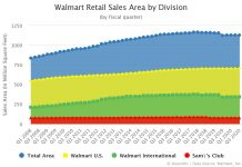 Walmart Retail Sales Area by Division