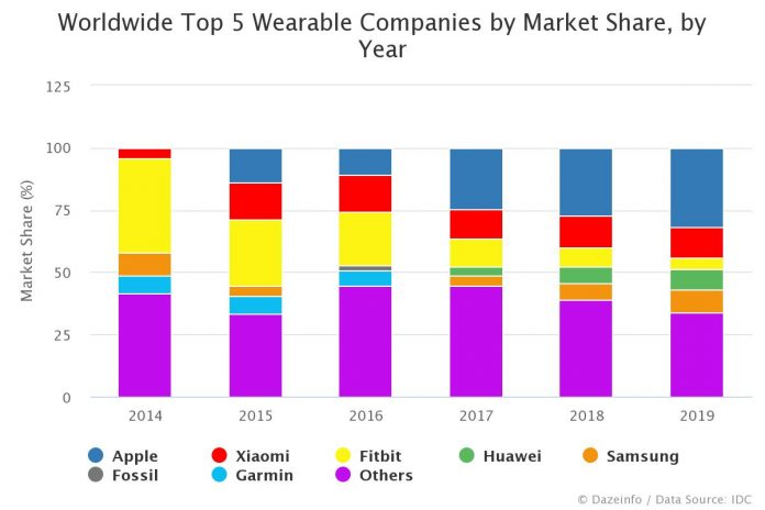 Top 5 Wearable Companies by Market Share