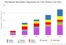 Worldwide Wearables Shipments by Top Vendors, by Year