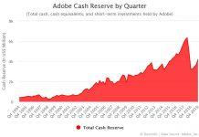 Adobe Cash Reserve by Quarter