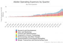Adobe Operating Expenses by Quarter