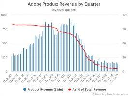 Adobe Product Revenue by Quarter