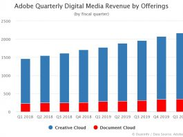 Adobe Quarterly Digital Media Revenue by Offerings