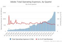 Adobe Total Operating Expenses by Quarter