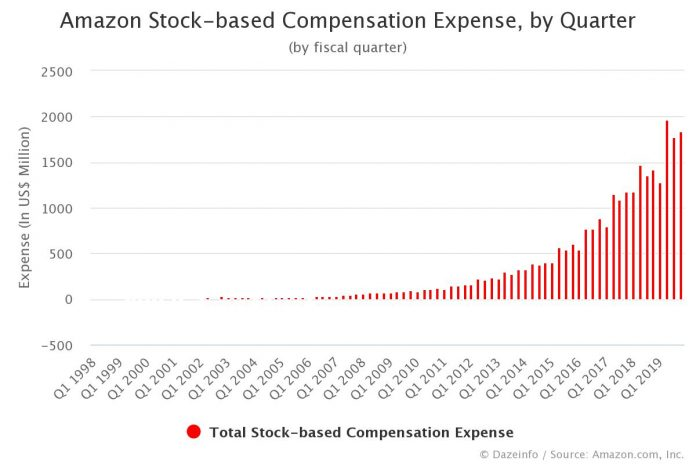 Amazon Stock-based Compensation Expense by Quarter