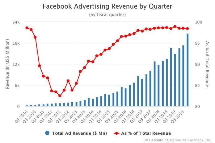 Facebook Advertising Revenue by Quarter