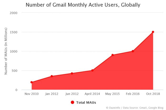 Number of Gmail MAUs Globally