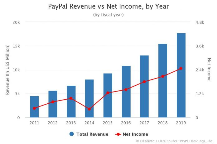 PayPal Revenue vs Net Income, by Year
