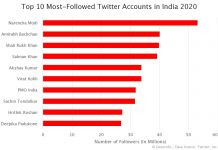 Top 10 Most-Followed Twitter Accounts in India 2020