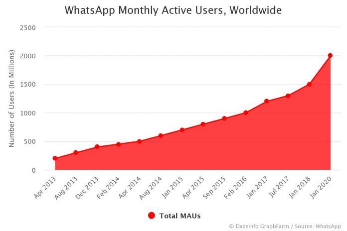 WhatsApp Monthly Active Users Worldwide