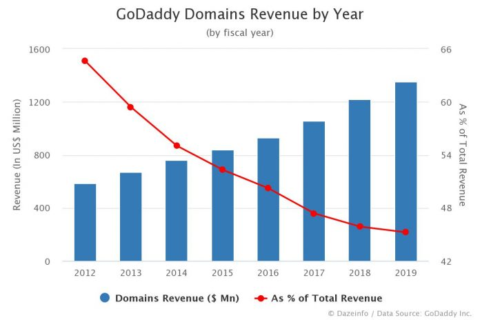 GoDaddy Domains Revenue by Year