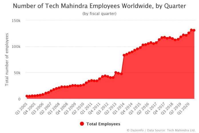 Number of Tech Mahindra Employees by Quarter