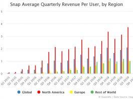 Snap ARPU by Region by Quarter