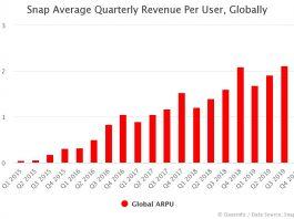 Snap Global ARPU by Quarter