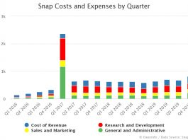 Snap Costs and Expenses by Quarter