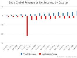 Snap Revenue vs Net Income by Quarter