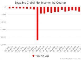 Snap Net Income by Quarter: FY Q1 2015 – Q2 2020