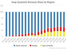 Snap Quarterly Revenue Share by Region