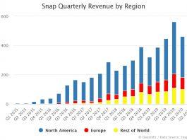 Snap Quarterly Revenue by Region: Q1 2015 - Q2 2020