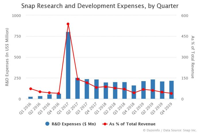 Snap Research and Development Expenses by Quarter