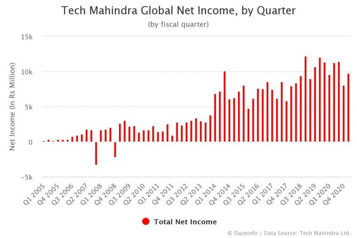 Tech Mahindra Net Income by Quarter Q2 2020