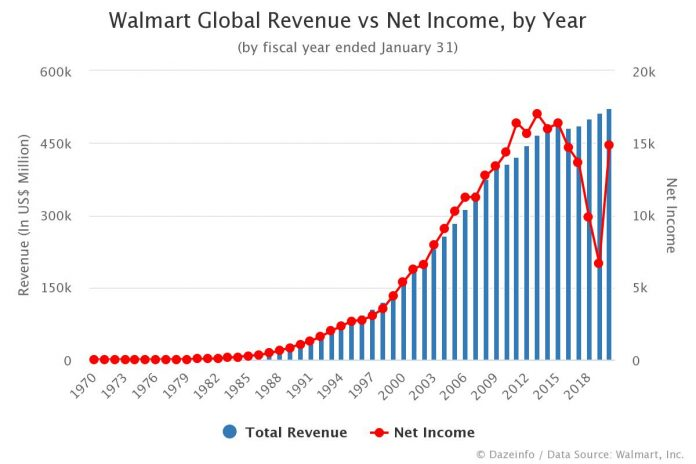 Walmart Global Revenue vs Net Income, by Year