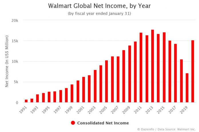 Walmart Net Income by Year