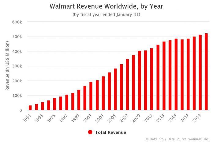 Walmart Revenue by Year
