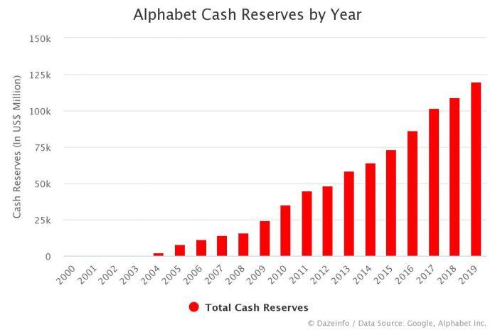 Alphabet Cash Reserves by Year